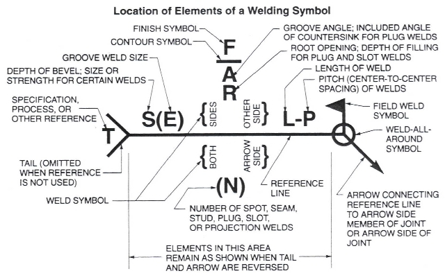 Is There A Specific Way To Detail Different Welding Types