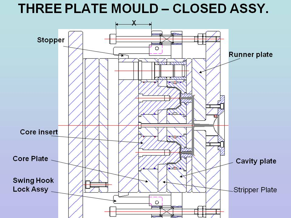 Tutorials on Injection Mould Designing | GrabCAD Tutorials