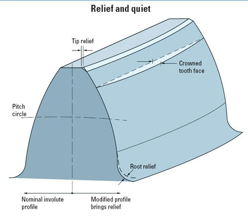 How to create a crown on a gear teeth created parametrically ...