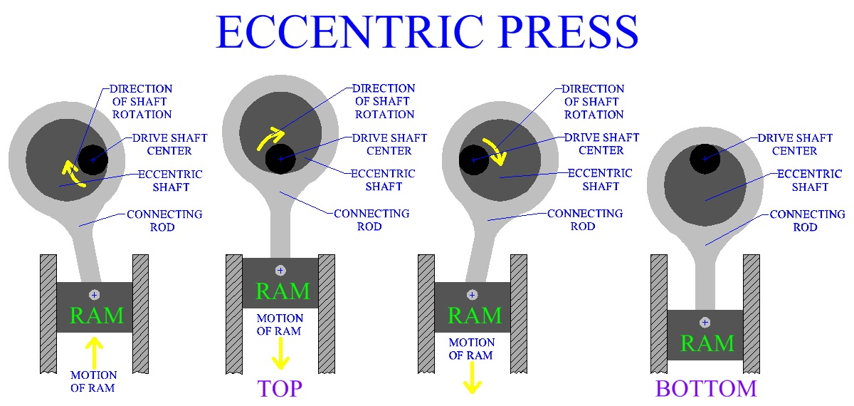 how can ı design eccentric press shaft in solidworks? | GrabCAD