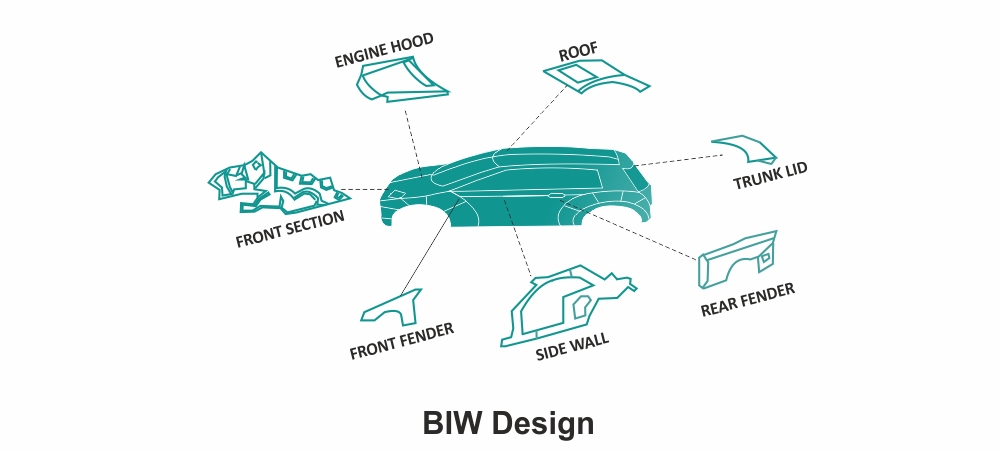 Can Anyone Explain Me What Is Body In White Biw Grabcad Questions