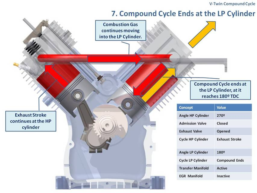 V Twin Compound Engine Cycle Of Operation 3d Cad Model Li Ry Grabcad