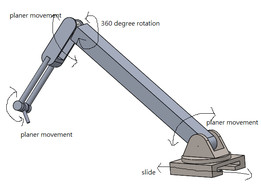 A robotic arm for maintaince