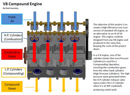V-Compound Engine