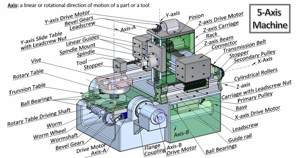 3 axis mill diagram 3 axis mill diagram wiring diagrams dat  3 axis mill diagram wiring diagrams dat