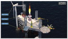 Oil & Gas 3D Visualization
