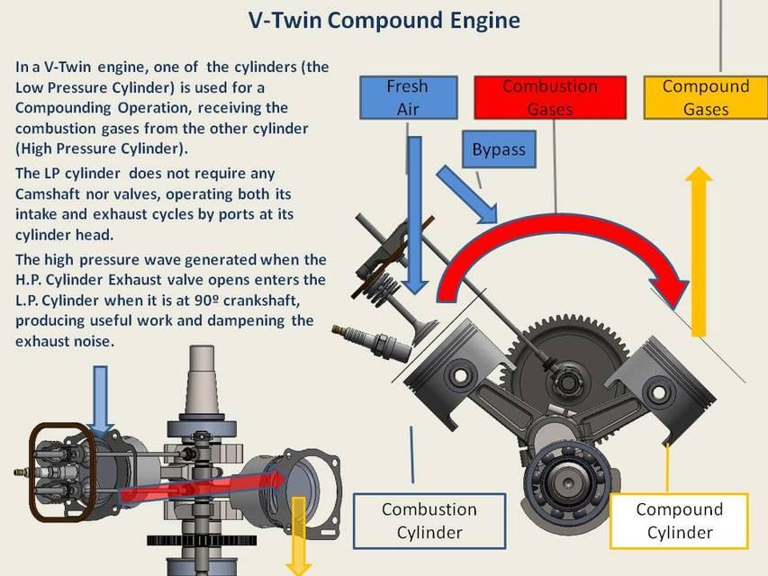 V-Twin Compound Engine | 3D CAD Model Liry | GrabCAD